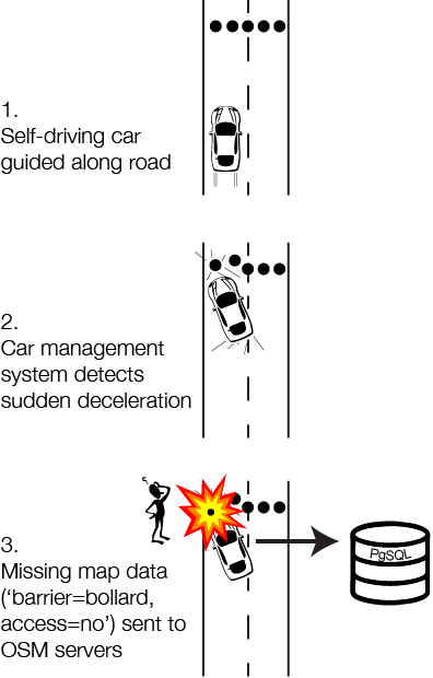 osm-driverless-car-data-correction